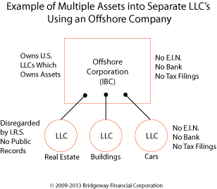 Multiple LLCs into Offshore Company